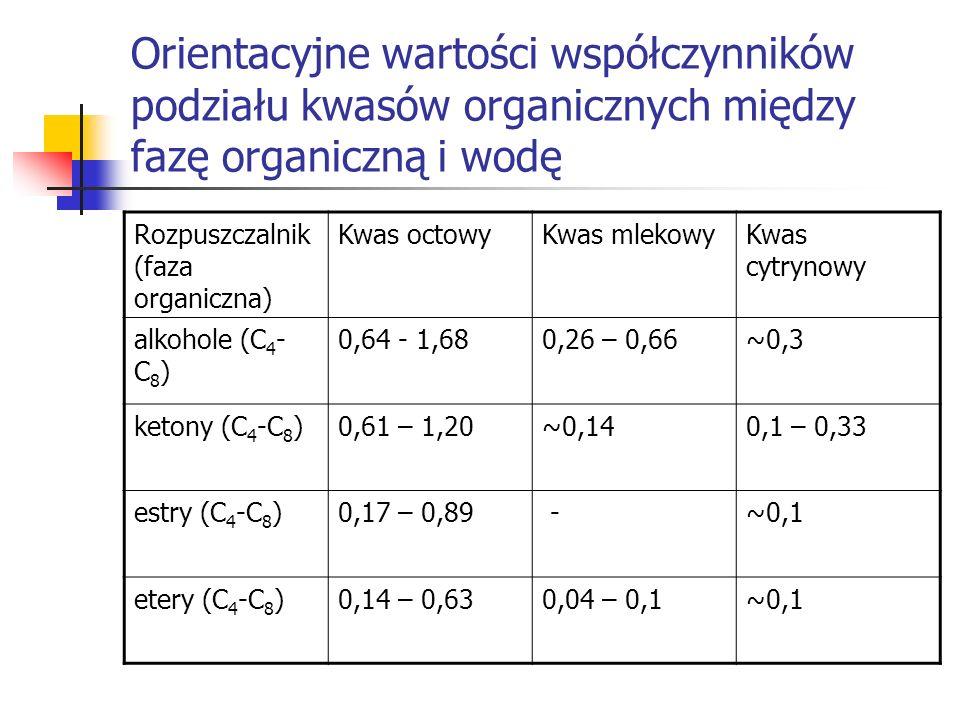 Orientacyjne wartości współczynników podziału kwasów organicznych między fazę organiczną i wodę Rozpuszczalnik (faza organiczna) Kwas octowyKwas mleko