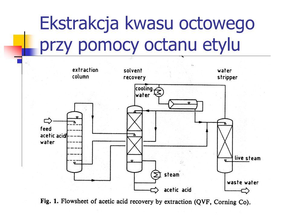Ekstrakcja kwasu octowego przy pomocy octanu etylu