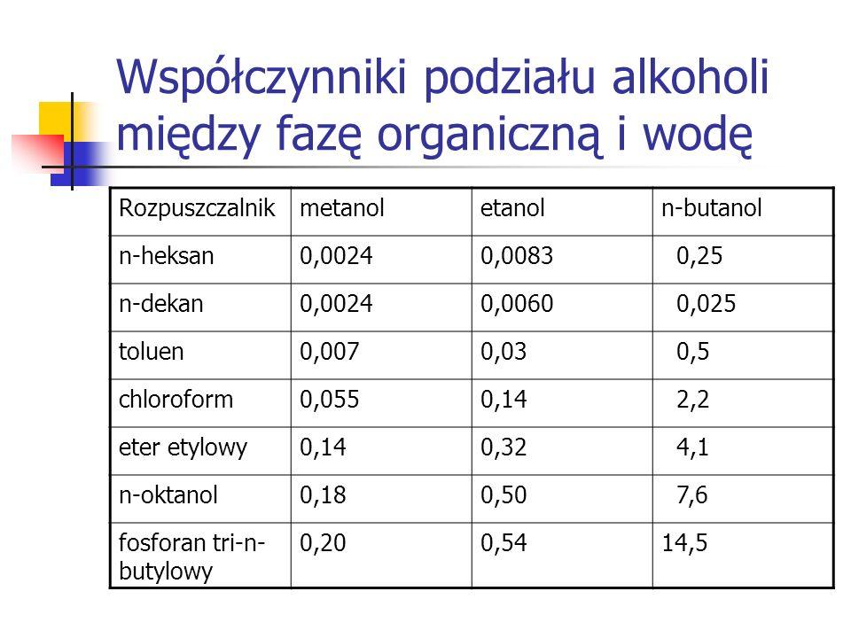 Współczynniki podziału alkoholi między fazę organiczną i wodę Rozpuszczalnikmetanoletanoln-butanol n-heksan0,00240,0083 0,25 n-dekan0,00240,0060 0,025