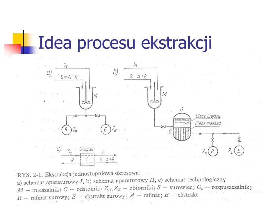 Idea procesu ekstrakcji