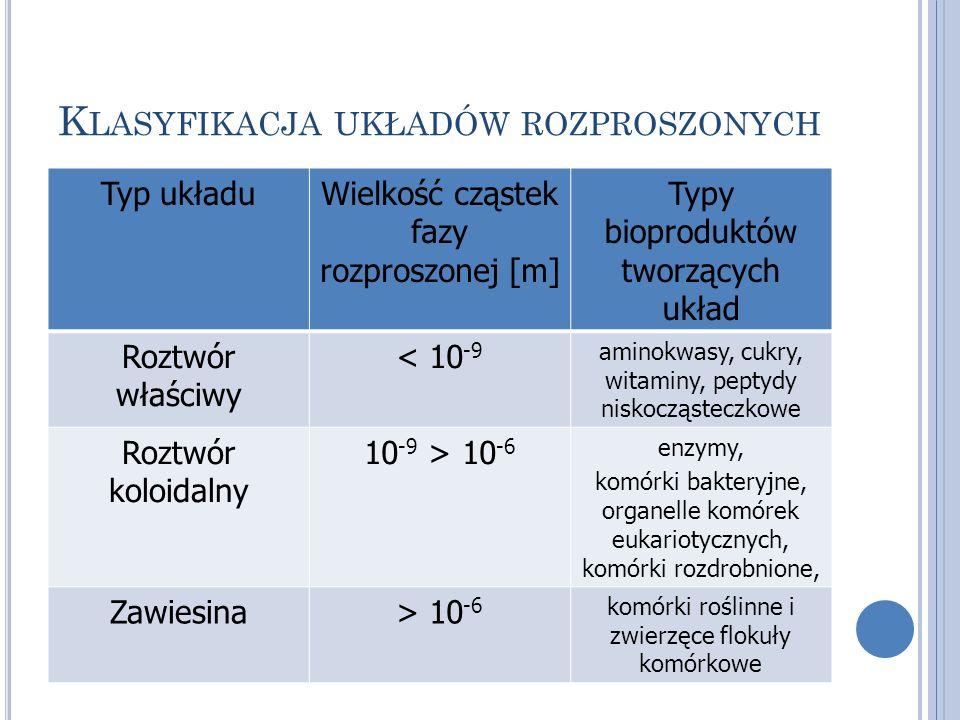 K LASYFIKACJA UKŁADÓW ROZPROSZONYCH Typ układuWielkość cząstek fazy rozproszonej [m] Typy bioproduktów tworzących układ Roztwór właściwy < 10 -9 amino
