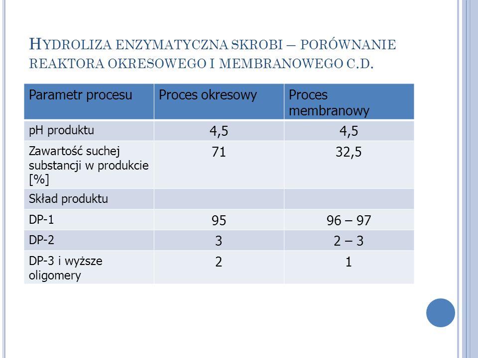 H YDROLIZA ENZYMATYCZNA SKROBI – PORÓWNANIE REAKTORA OKRESOWEGO I MEMBRANOWEGO C. D. Parametr procesuProces okresowyProces membranowy pH produktu 4,5