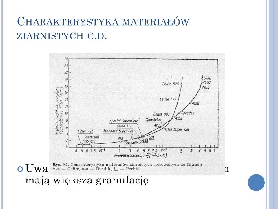 C HARAKTERYSTYKA MATERIAŁÓW ZIARNISTYCH C. D. Uwaga! Materiały o wyższych symbolach mają większa granulację
