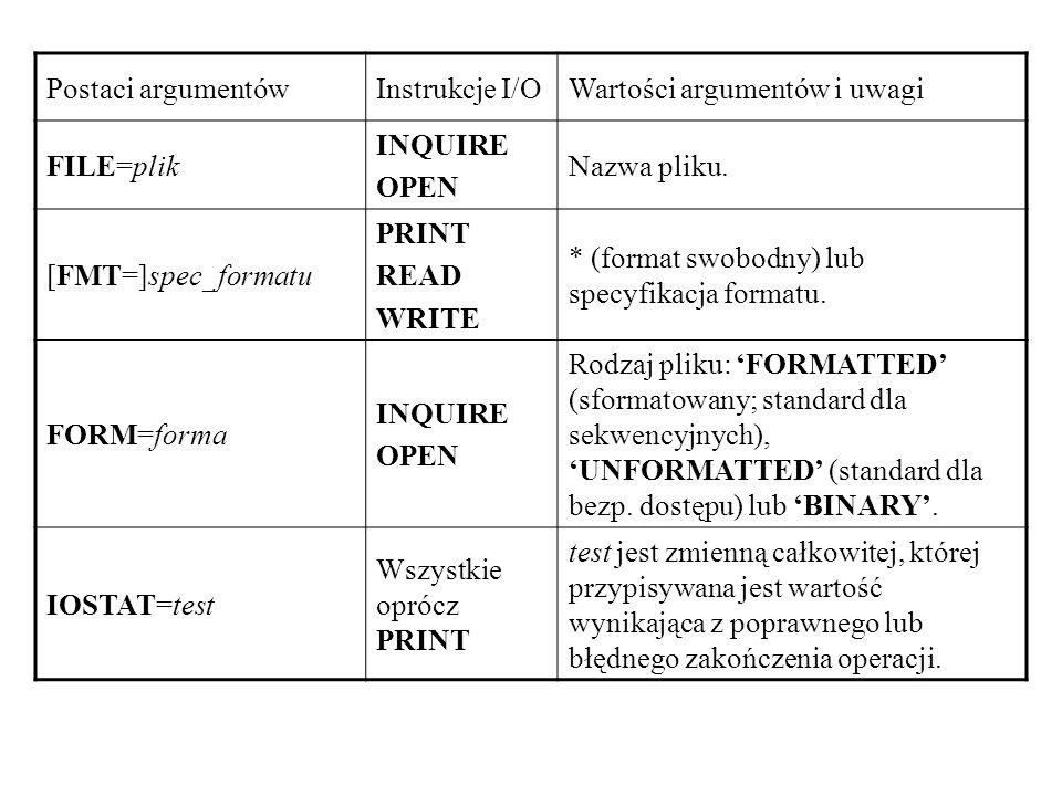 Postaci argumentówInstrukcje I/OWartości argumentów i uwagi FILE=plik INQUIRE OPEN Nazwa pliku.