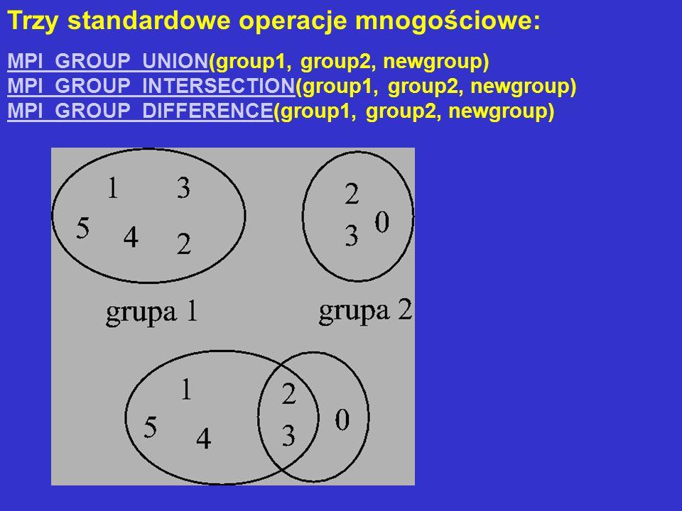 Trzy standardowe operacje mnogościowe: MPI_GROUP_UNIONMPI_GROUP_UNION(group1, group2, newgroup) MPI_GROUP_INTERSECTION(group1, group2, newgroup) MPI_G