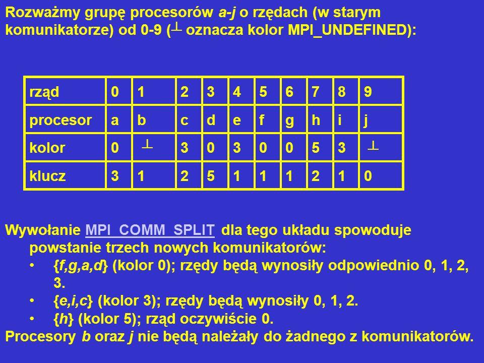 Rozważmy grupę procesorów a-j o rzędach (w starym komunikatorze) od 0-9 ( oznacza kolor MPI_UNDEFINED): rząd0123456789 procesorabcdefghij kolor0 30300