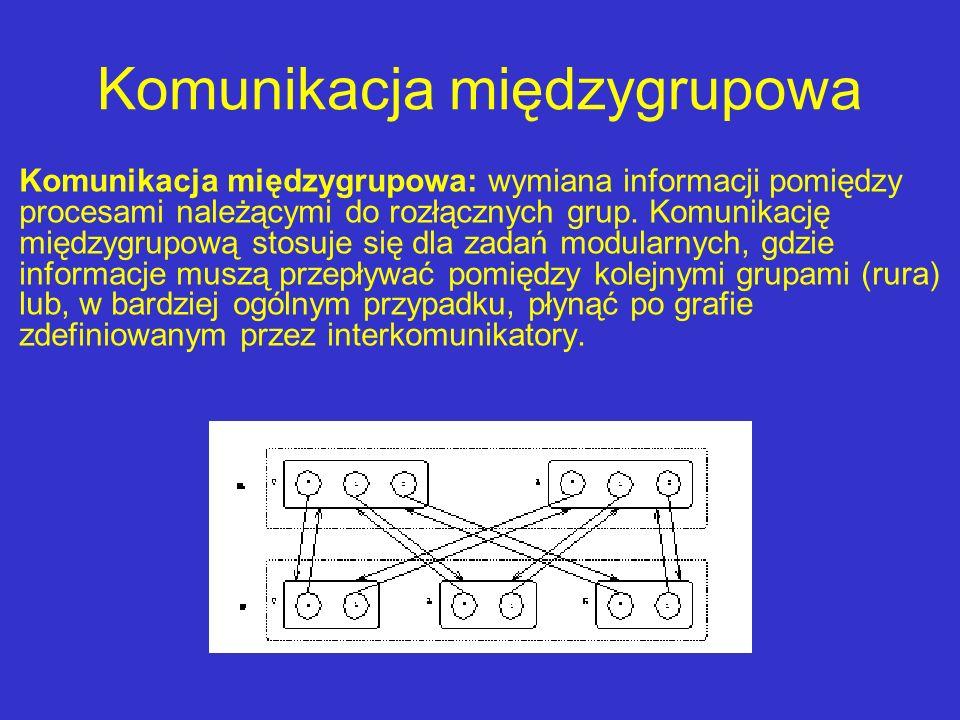 Komunikacja międzygrupowa Komunikacja międzygrupowa: wymiana informacji pomiędzy procesami należącymi do rozłącznych grup. Komunikację międzygrupową s