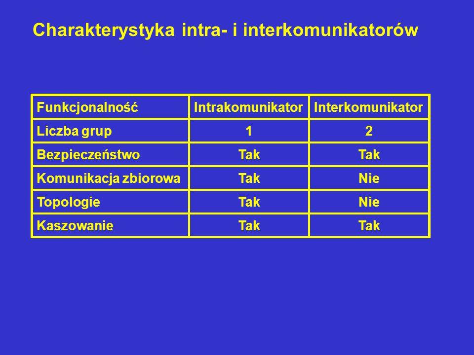 FunkcjonalnośćIntrakomunikatorInterkomunikator Liczba grup12 BezpieczeństwoTak Komunikacja zbiorowaTakNie TopologieTakNie KaszowanieTak Charakterystyk