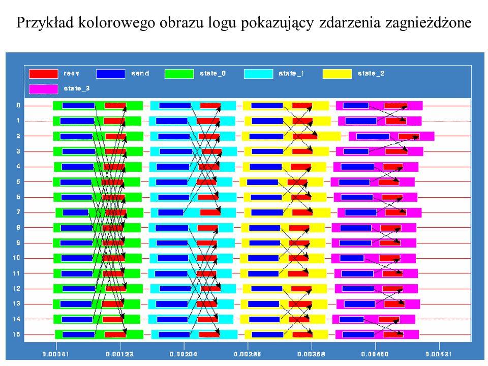 Przykład kolorowego obrazu logu pokazujący zdarzenia zagnieżdżone