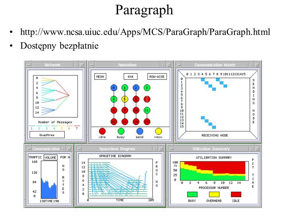 Paragraph http://www.ncsa.uiuc.edu/Apps/MCS/ParaGraph/ParaGraph.html Dostępny bezpłatnie