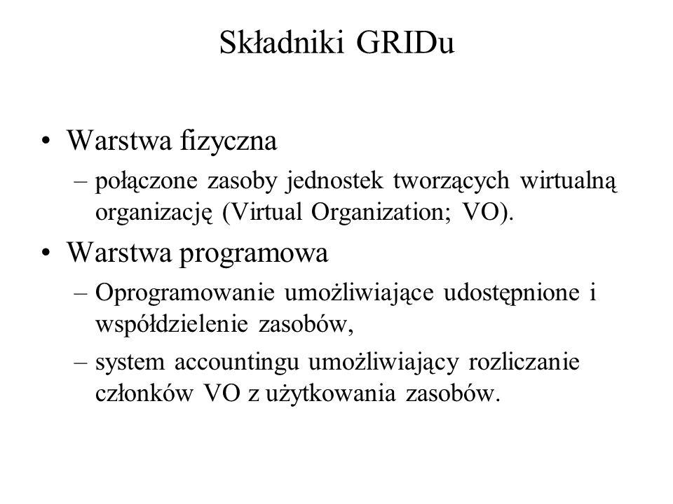 Składniki GRIDu Warstwa fizyczna –połączone zasoby jednostek tworzących wirtualną organizację (Virtual Organization; VO). Warstwa programowa –Oprogram