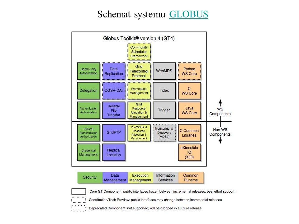 Schemat systemu GLOBUSGLOBUS