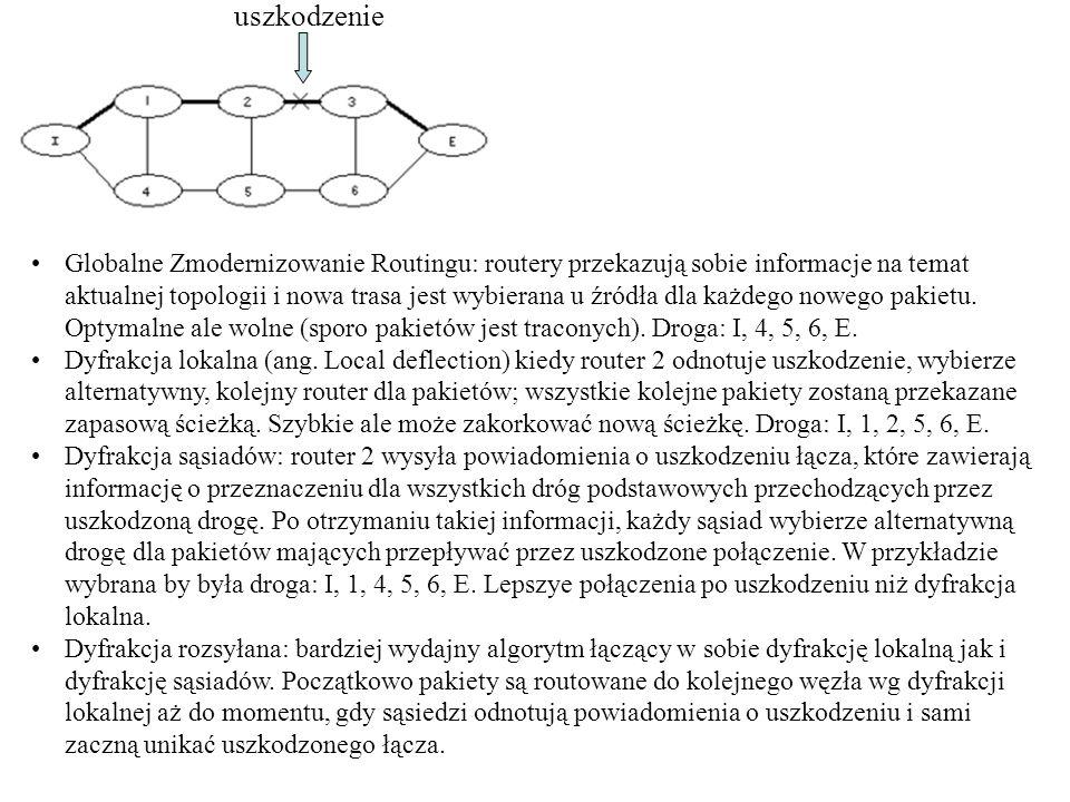 uszkodzenie Globalne Zmodernizowanie Routingu: routery przekazują sobie informacje na temat aktualnej topologii i nowa trasa jest wybierana u źródła d