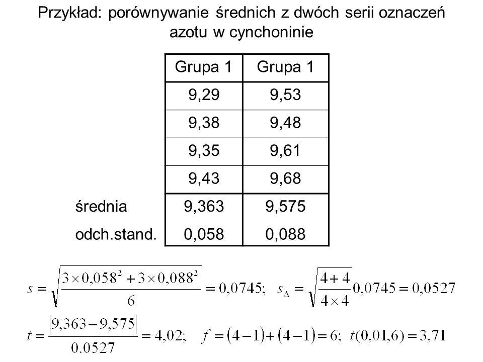 Przykład: porównywanie średnich z dwóch serii oznaczeń azotu w cynchoninie Grupa 1 9,299,53 9,389,48 9,359,61 9,439,68 średnia9,3639,575 odch.stand.0,