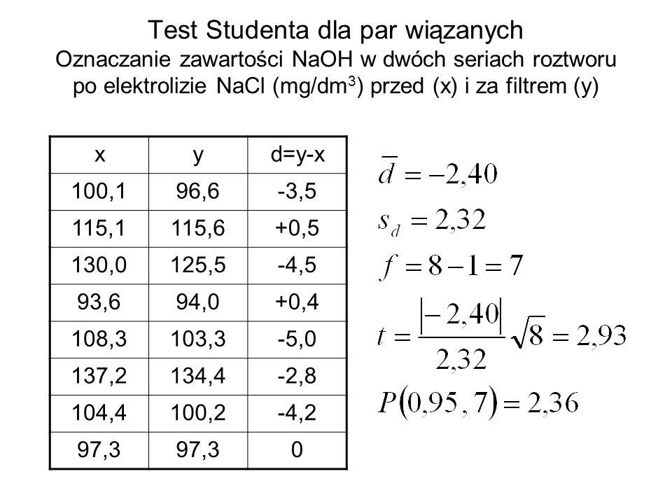 Test Studenta dla par wiązanych Oznaczanie zawartości NaOH w dwóch seriach roztworu po elektrolizie NaCl (mg/dm 3 ) przed (x) i za filtrem (y) xyd=y-x