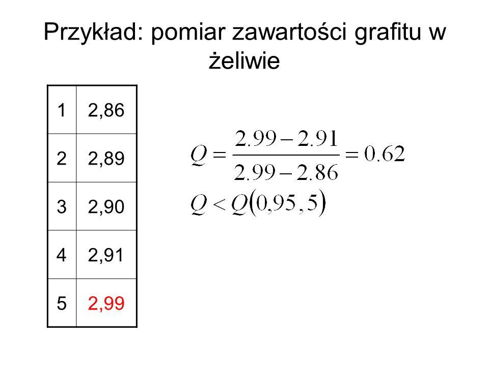 Przykład: pomiar zawartości grafitu w żeliwie 12,86 22,89 32,90 42,91 52,99