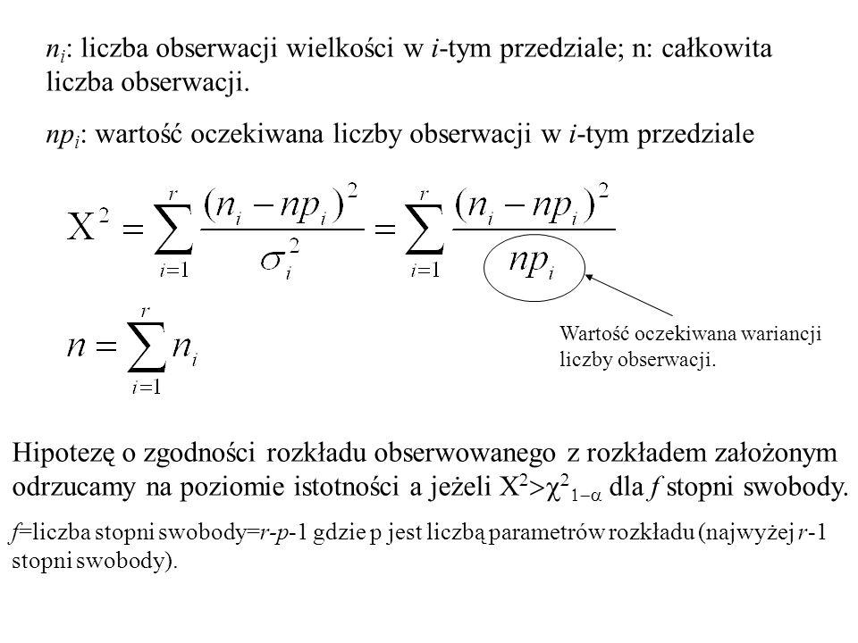 Hipotezę o zgodności rozkładu obserwowanego z rozkładem założonym odrzucamy na poziomie istotności a jeżeli dla f stopni swobody. f=liczba stopni swob