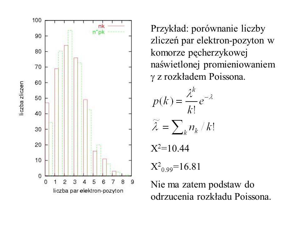 Przykład: porównanie liczby zliczeń par elektron-pozyton w komorze pęcherzykowej naświetlonej promieniowaniem z rozkładem Poissona. 2 =10.44 2 0.99 =1