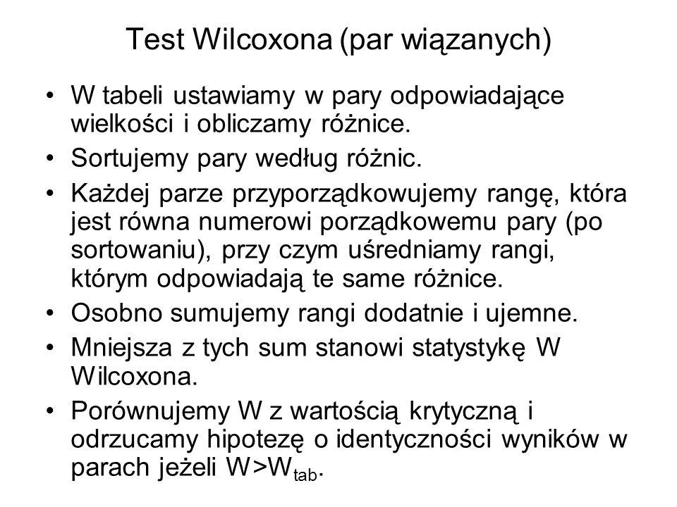Test Wilcoxona (par wiązanych) W tabeli ustawiamy w pary odpowiadające wielkości i obliczamy różnice. Sortujemy pary według różnic. Każdej parze przyp