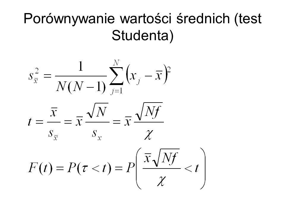 Porównywanie wartości średnich (test Studenta)