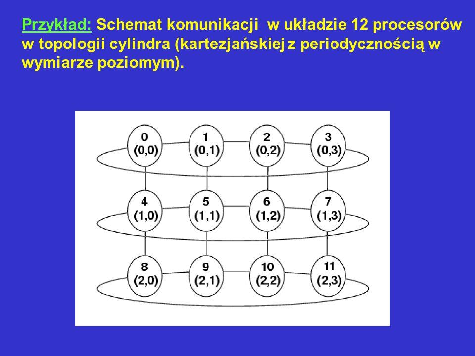 Przykład: Schemat komunikacji w układzie 12 procesorów w topologii cylindra (kartezjańskiej z periodycznością w wymiarze poziomym).