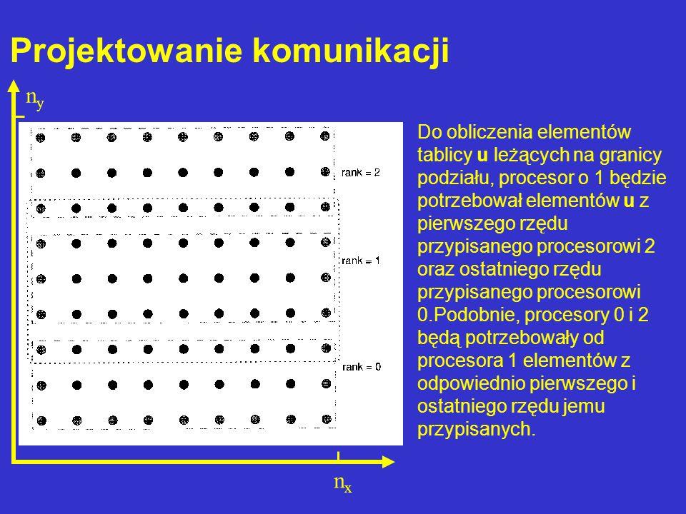 Do obliczenia elementów tablicy u leżących na granicy podziału, procesor o 1 będzie potrzebował elementów u z pierwszego rzędu przypisanego procesorow