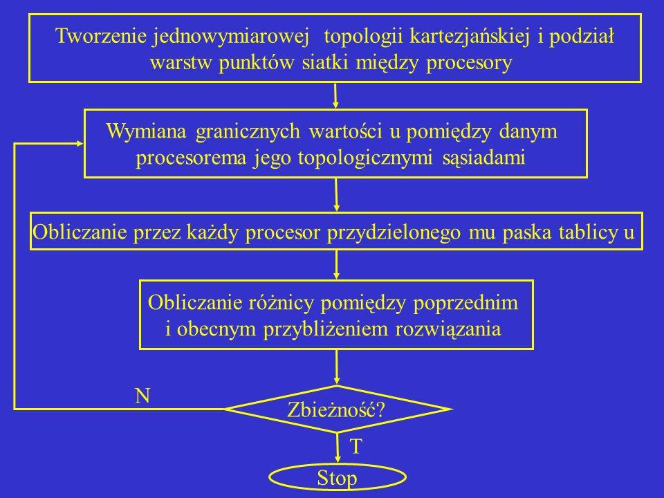 Tworzenie jednowymiarowej topologii kartezjańskiej i podział warstw punktów siatki między procesory Wymiana granicznych wartości u pomiędzy danym proc