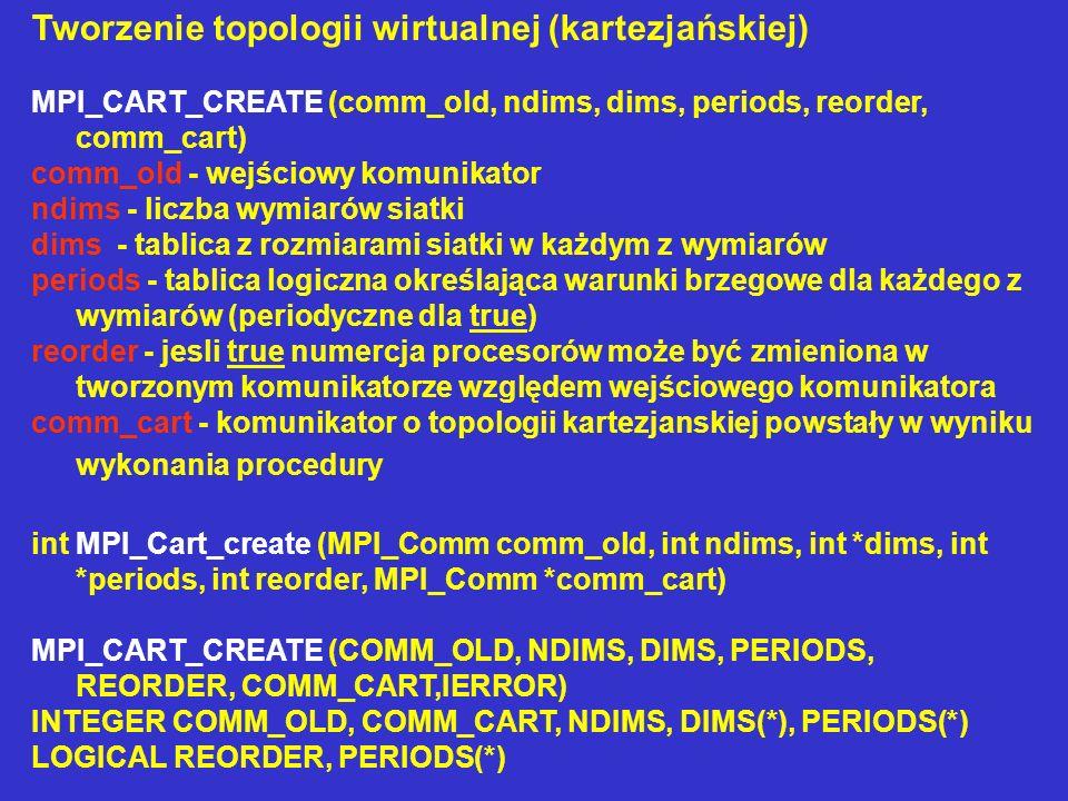 Tworzenie topologii wirtualnej (kartezjańskiej) MPI_CART_CREATE (comm_old, ndims, dims, periods, reorder, comm_cart) comm_old - wejściowy komunikator