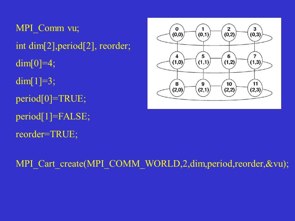 MPI_Comm vu; int dim[2],period[2], reorder; dim[0]=4; dim[1]=3; period[0]=TRUE; period[1]=FALSE; reorder=TRUE; MPI_Cart_create(MPI_COMM_WORLD,2,dim,pe