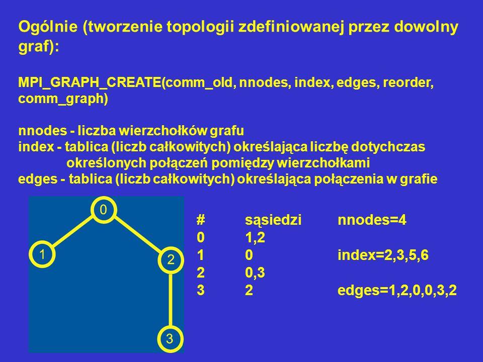 Ogólnie (tworzenie topologii zdefiniowanej przez dowolny graf): MPI_GRAPH_CREATE(comm_old, nnodes, index, edges, reorder, comm_graph) nnodes - liczba