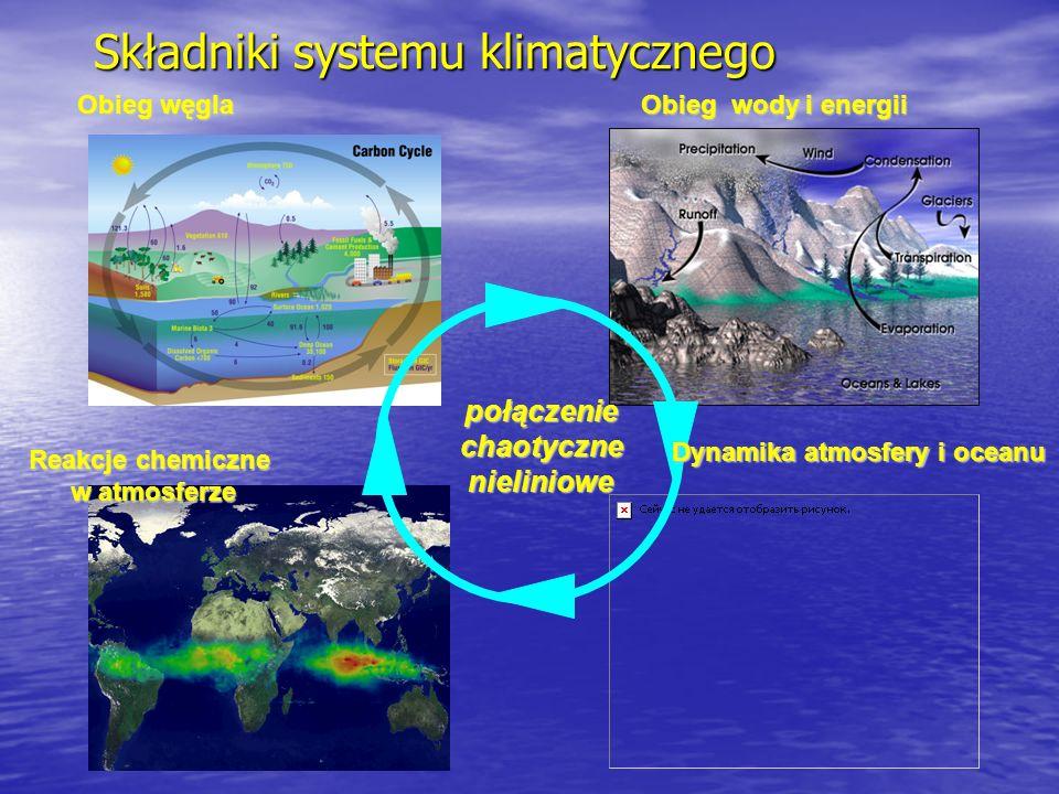 Składniki systemu klimatycznego połączeniechaotycznenieliniowe Dynamika atmosfery i oceanu Obieg węgla Obieg wody i energii Reakcje chemiczne w atmosferze