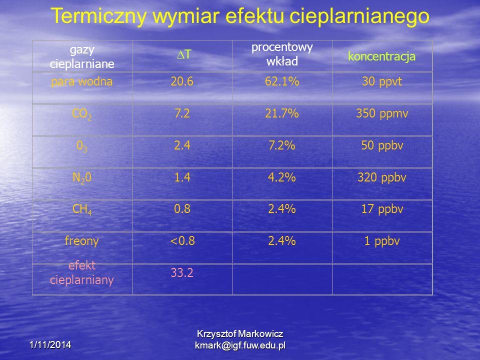 1/11/2014 Krzysztof Markowicz kmark@igf.fuw.edu.pl Termiczny wymiar efektu cieplarnianego gazy cieplarniane procentowy wkład koncentracja para wodna20