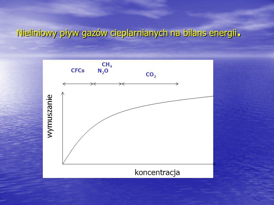 Nieliniowy pływ gazów cieplarnianych na bilans energii.