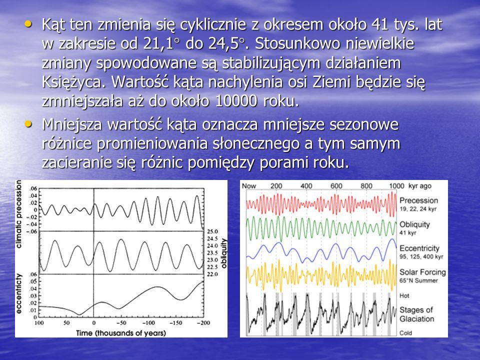 Kąt ten zmienia się cyklicznie z okresem około 41 tys. lat w zakresie od 21,1 do 24,5. Stosunkowo niewielkie zmiany spowodowane są stabilizującym dzia