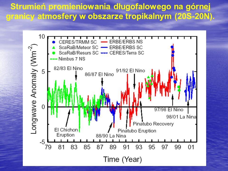 Strumień promieniowania długofalowego na górnej granicy atmosfery w obszarze tropikalnym (20S-20N).