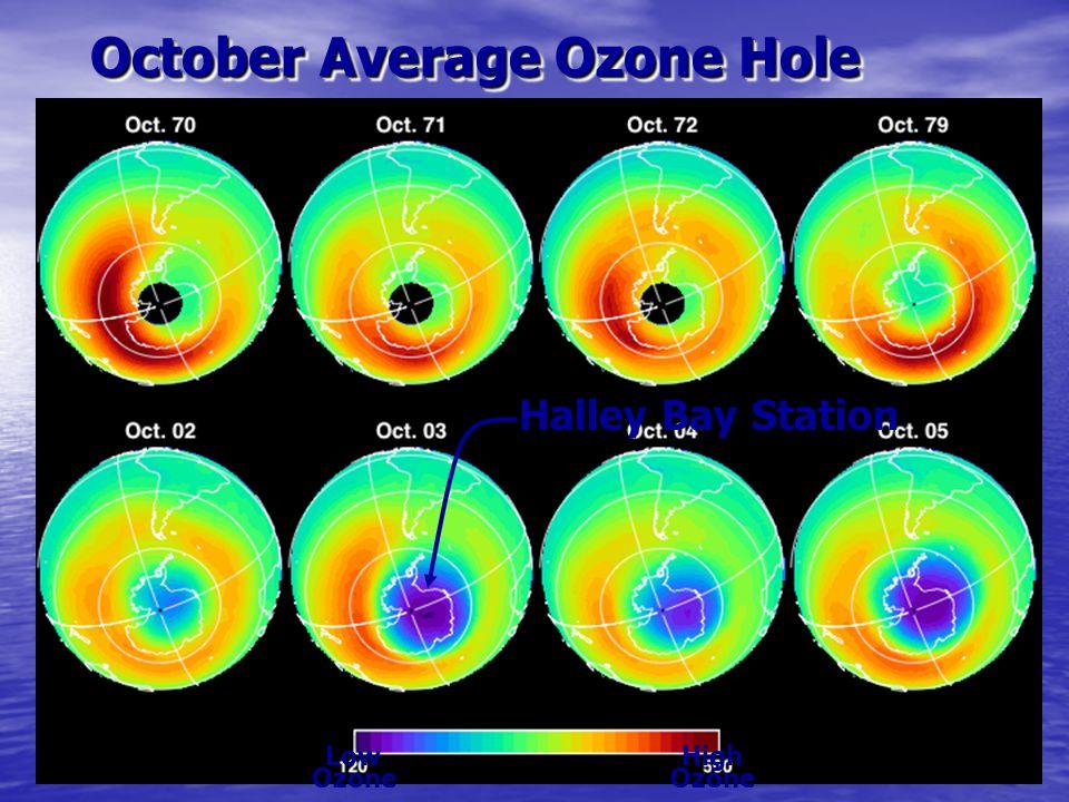 59 October Average Ozone Hole Low Ozone High Ozone Halley Bay Station