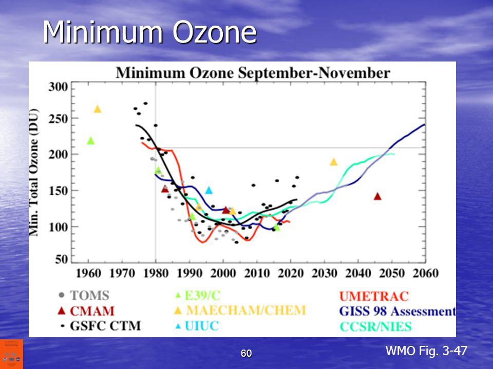 60 Minimum Ozone WMO Fig. 3-47