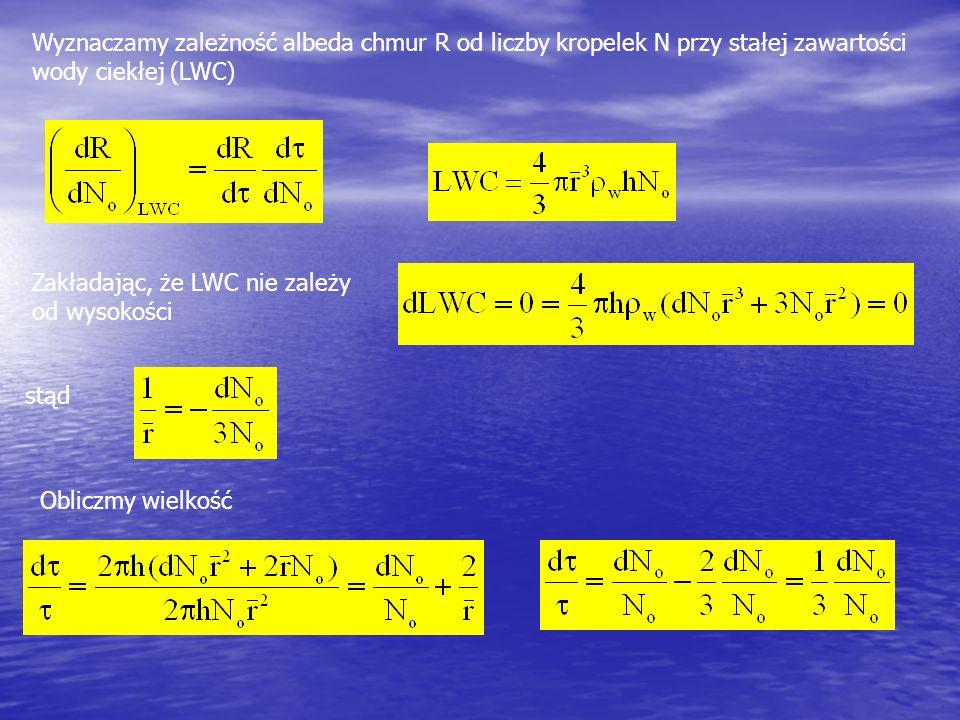 Zakładając, że LWC nie zależy od wysokości Wyznaczamy zależność albeda chmur R od liczby kropelek N przy stałej zawartości wody ciekłej (LWC) Obliczmy