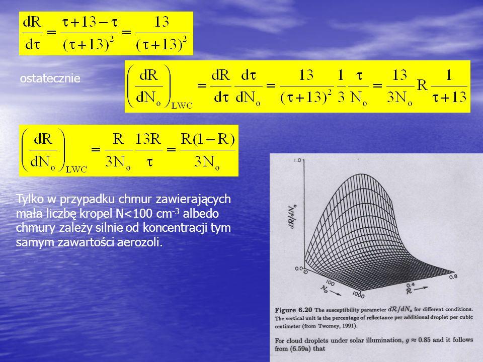ostatecznie Tylko w przypadku chmur zawierających mała liczbę kropel N<100 cm -3 albedo chmury zależy silnie od koncentracji tym samym zawartości aero