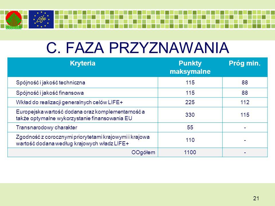 C.FAZA PRZYZNAWANIA 21 KryteriaPunkty maksymalne Próg min.