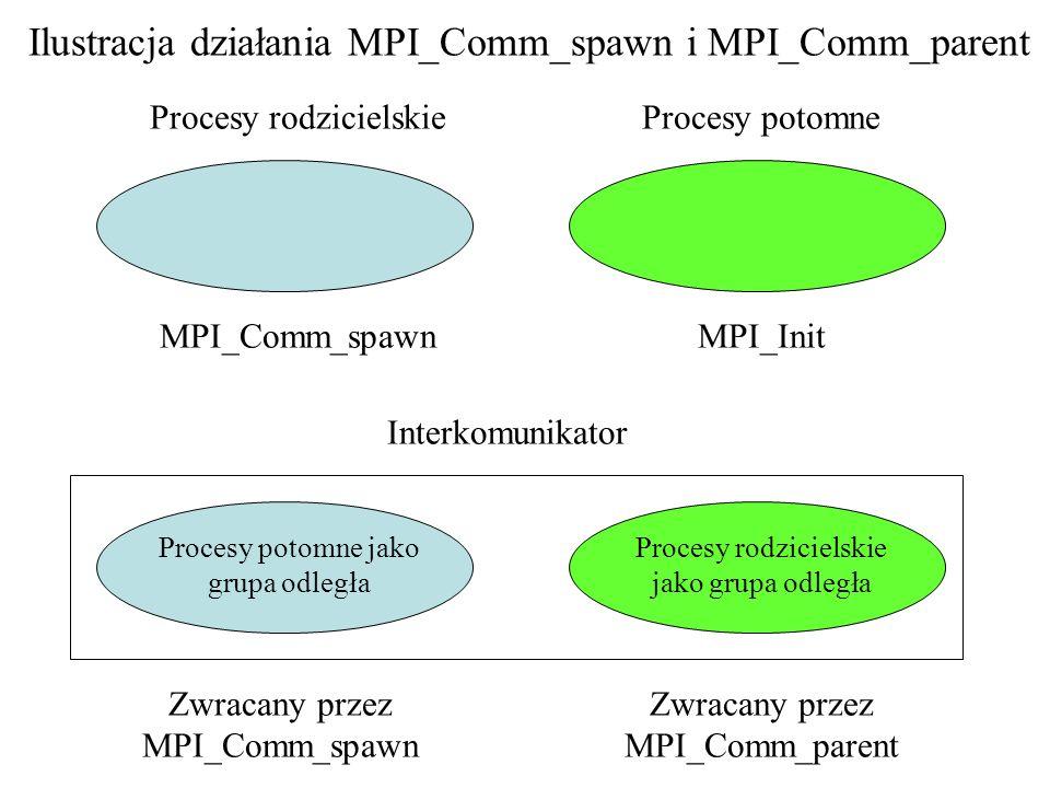 Interkomunikator Procesy rodzicielskieProcesy potomne Zwracany przez MPI_Comm_spawn Zwracany przez MPI_Comm_parent MPI_Comm_spawnMPI_Init Ilustracja d