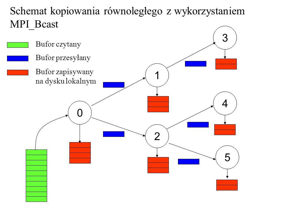 0 1 2 3 5 4 Schemat kopiowania równoległego z wykorzystaniem MPI_Bcast Bufor czytany Bufor przesyłany Bufor zapisywany na dysku lokalnym