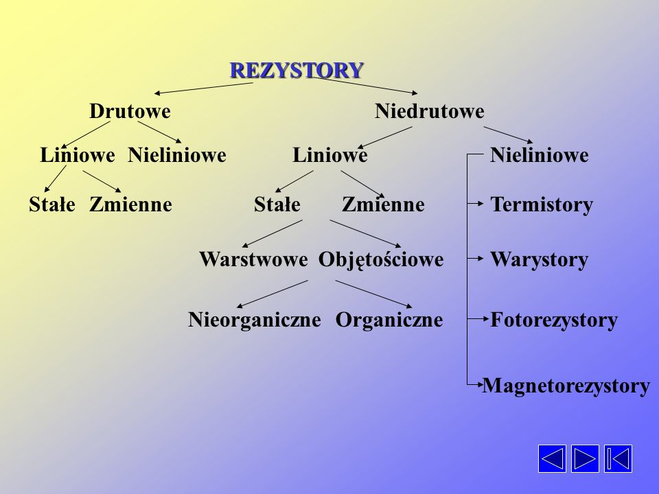 REZYSTORY DrutoweNiedrutowe LinioweNieliniowe StałeZmienne LinioweNieliniowe StałeZmienne WarstwoweObjętościowe NieorganiczneOrganiczne Termistory Warystory Fotorezystory Magnetorezystory