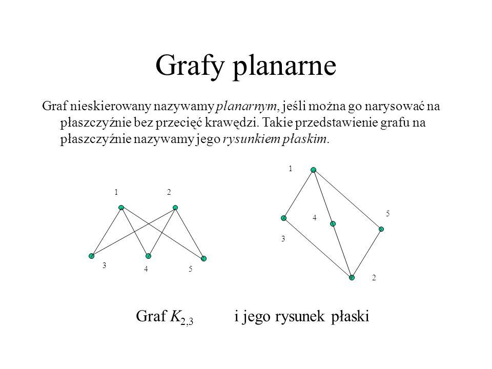 Grafy planarne Graf nieskierowany nazywamy planarnym, jeśli można go narysować na płaszczyźnie bez przecięć krawędzi. Takie przedstawienie grafu na pł