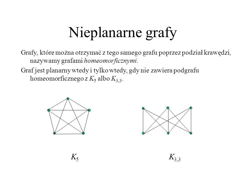Nieplanarne grafy K 5 K 3,3 Grafy, które można otrzymać z tego samego grafu poprzez podział krawędzi, nazywamy grafami homeomorficznymi. Graf jest pla