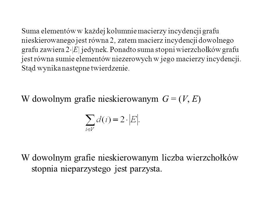 Macierz incydencji Macierzą incydencji grafu skierowanego D = (V, A), gdzie V = {1,..., n} oraz A = {a 1,..., a m }, nazywamy macierz I(D) = [a ij ] i=1,...,n, j=1,...,m, w której dla i=1...,n, j=1,...,m,, jeśli a i jest łukiem wychodzącym z wierzchołka i;, jeśli a i jest łukiem wchodzącym do wierzchołka i; w innych przypadkach 1 3 2 4 5 a2a2 a1a1 a3a3 a4a4 a5a5 a6a6