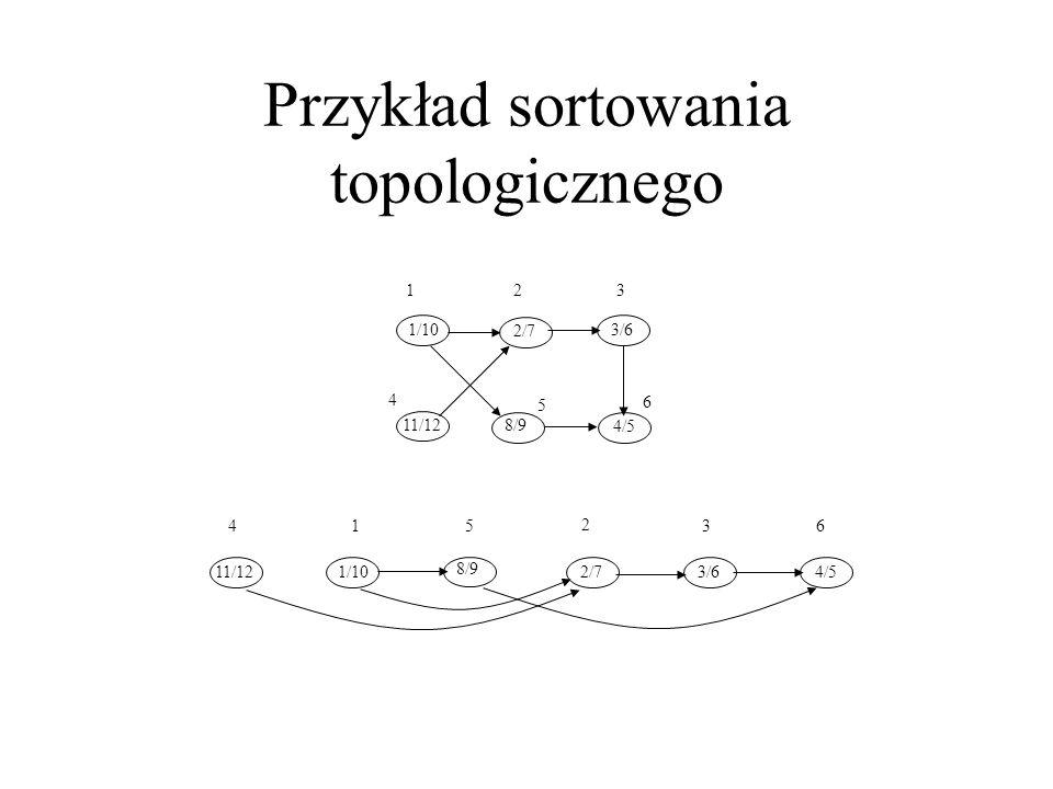 Przykład sortowania topologicznego 1 4 23 5 6 1/103/6 4/5 2/7 8/911/12 1/10 415 8/9 2 2/73/64/5 36