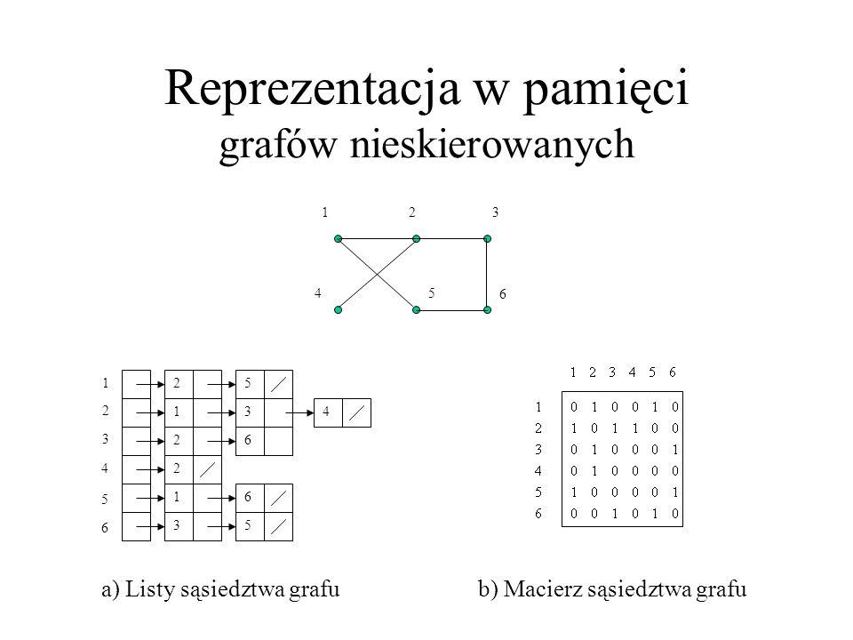 Reprezentacja w pamięci grafów nieskierowanych 1 4 23 5 6 4 2 3 4 5 6 25 13 26 2 16 35 1 a) Listy sąsiedztwa grafub) Macierz sąsiedztwa grafu