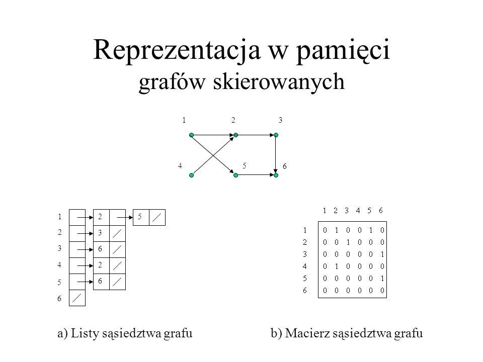 Reprezentacja w pamięci grafów skierowanych 1 4 23 5 6 a) Listy sąsiedztwa grafub) Macierz sąsiedztwa grafu 2 3 4 5 6 2 3 6 2 6 15