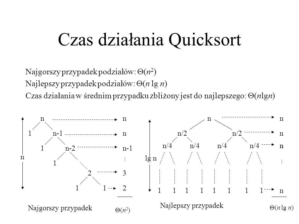 Czas działania Quicksort Najgorszy przypadek podziałów: (n 2 ) Najlepszy przypadek podziałów: (n lg n) Czas działania w średnim przypadku zbliżony jes